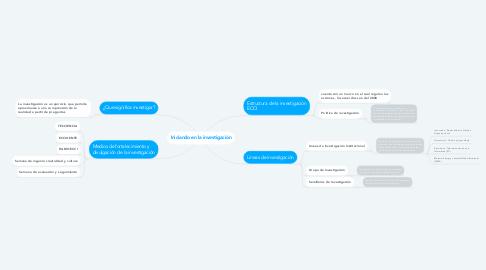 Mind Map: Iniciando en la investigación