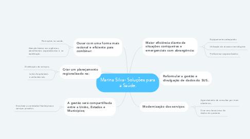 Mind Map: Marina Silva- Soluções para a Saúde.