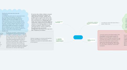 Mind Map: ¿QUÉ SIGNIFICA INVESTIGAR?
