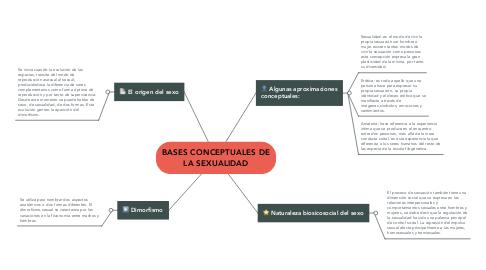 Mind Map: BASES CONCEPTUALES DE LA SEXUALIDAD