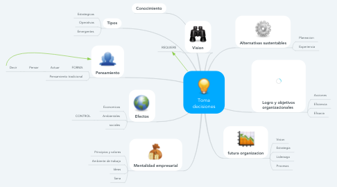 Mind Map: Toma decisiones