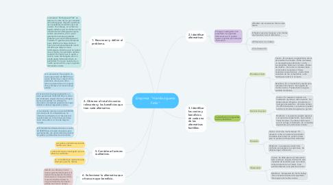 """Mind Map: Empresa """"Hamburguesa Feliz"""""""