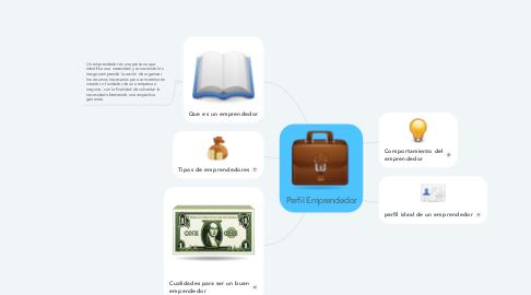 Mind Map: Perfil Emprendedor