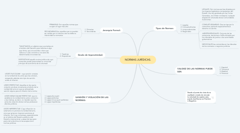 Mind Map: NORMAS JURÍDICAS.