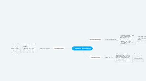 Mind Map: Clasificación de los DD.HH.