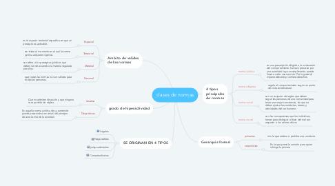 Mind Map: clases de normas