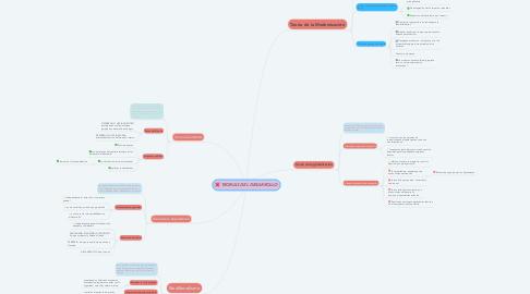 Mind Map: TEORIAS DEL DESARROLLO