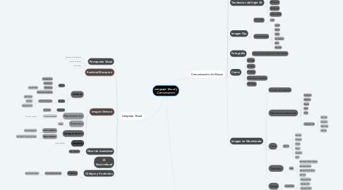 Mind Map: Lenguaje Visual y Comunicación