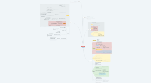 Mind Map: 고조본기
