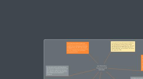 Mind Map: Los Derechos Humanos en El Salvador