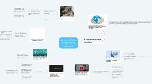 Mind Map: psicología de la educación y practicas educativas mediadas por las tecnologías de la información y la comunicación. (Cesar Coll) por: Anlly Paola Morales Angarita