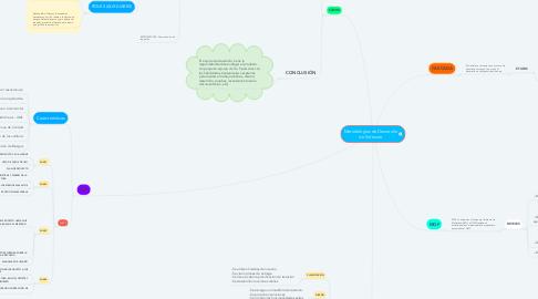 Mind Map: Metodologías de Desarrollo de Software