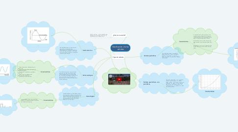 Mind Map: Clasificación  de las  señales