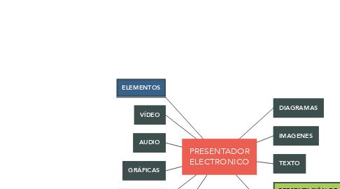Mind Map: PRESENTADOR ELECTRONICO