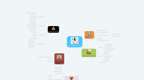 Mind Map: Administración de redes