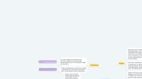 Mind Map: Principios, Deberes y Prohibiciones de la Ética.