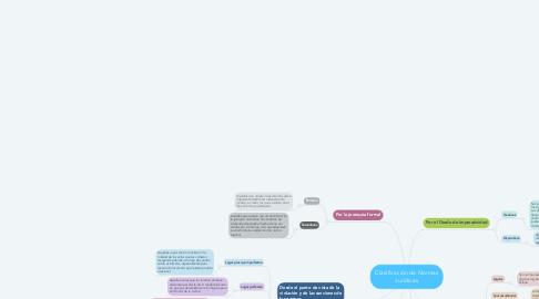 Mind Map: Clasificación de Normas Jurídicas