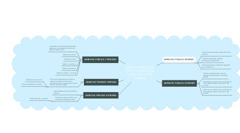 Mind Map: DERECHO PROCESAL CIVIL Y SU RELACIÓN CON LAS OTRAS RAMAS