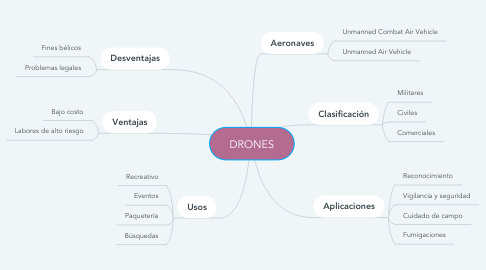 Mind Map: DRONES
