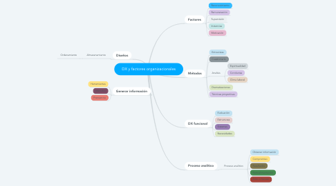 Mind Map: DX y factores organizacionales
