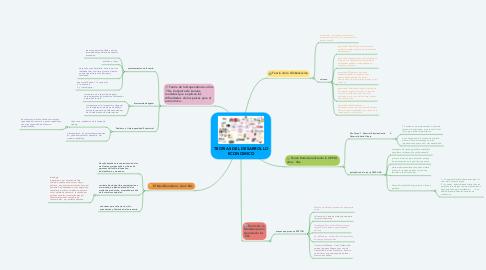 Mind Map: TEORIAS DEL DESARROLLO ECONOMICO
