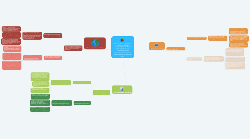 Mind Map: How does the adaptation process influences immigrant (ELL) students' academic performance?  What steps should educators take in order to guide students through this path?