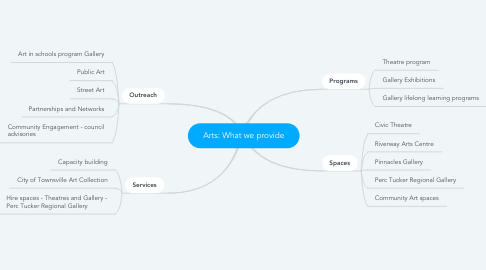 Mind Map: Arts: What we provide