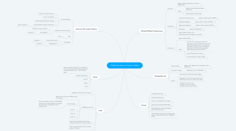 Mind Map: California Science Center Globe