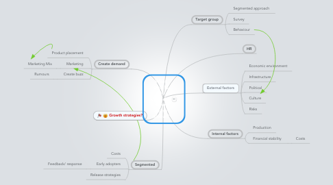 Mind Map: What should you consider when going global?