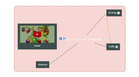 Mind Map: AM campaign