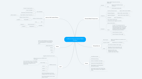 Mind Map: California Science Center Globe Content