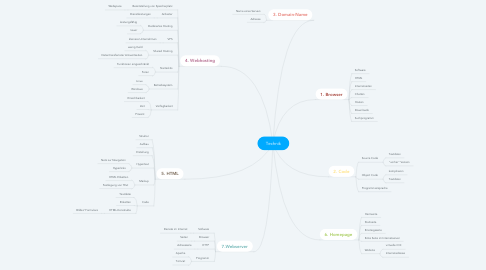 Mind Map: Technik