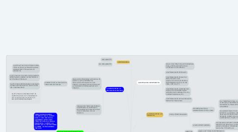 Mind Map: BASES DEL DERECHO TRIBUTARIO   LEGISLACIÓN TRIBUTARIA