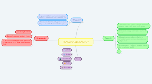 Mind Map: RENEWUABLE ENERGY