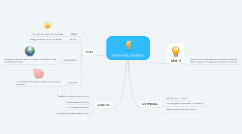 Mind Map: RENEWABLE ENERGY