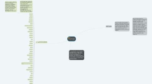 Mind Map: Mi propia cosmovisión