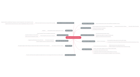 Mind Map: Copy of Environmental history