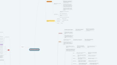 Mind Map: Mental Health Exam 1