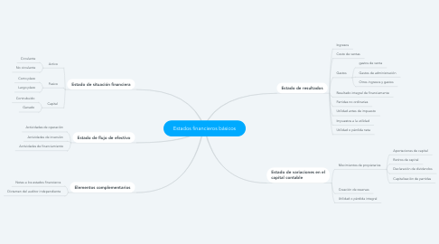 Mind Map: Estados financieros básicos
