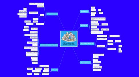 Mind Map: FORMACIÓN DEL  PROFESORADO TIC