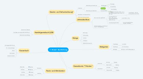 Mind Map: -1. Modul- Buchführung