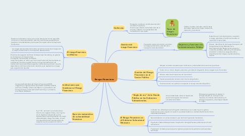 Mind Map: Riesgos Financieros