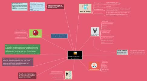 Mind Map: La dirección escolar y la gestión eficaz.