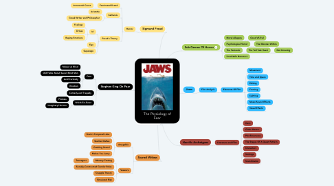 Mind Map: The Physiology of Fear