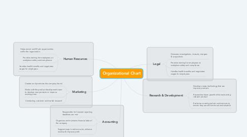 Mind Map: Organizational Chart