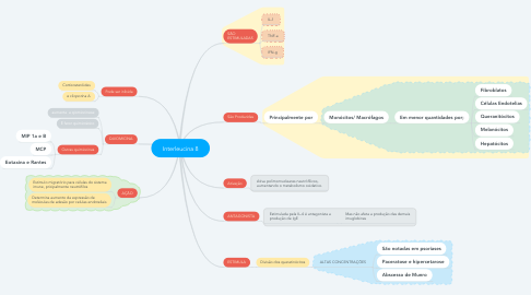 Mind Map: Interleucina 8