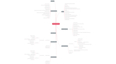 Mind Map: Cópia do CAF Oeste