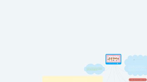 Mind Map: Expresión Corporal y Danza