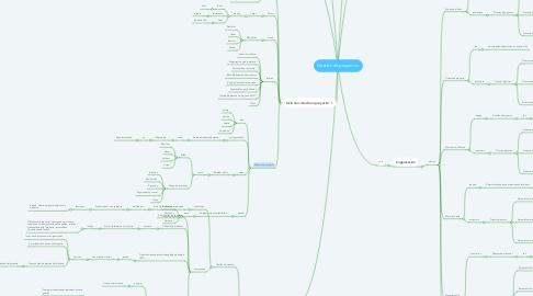 Mind Map: Gestión de proyectos.