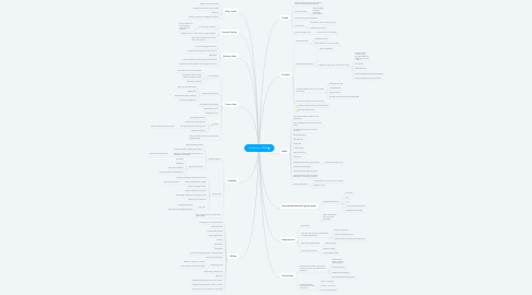 Mind Map: Human Inc. 2025